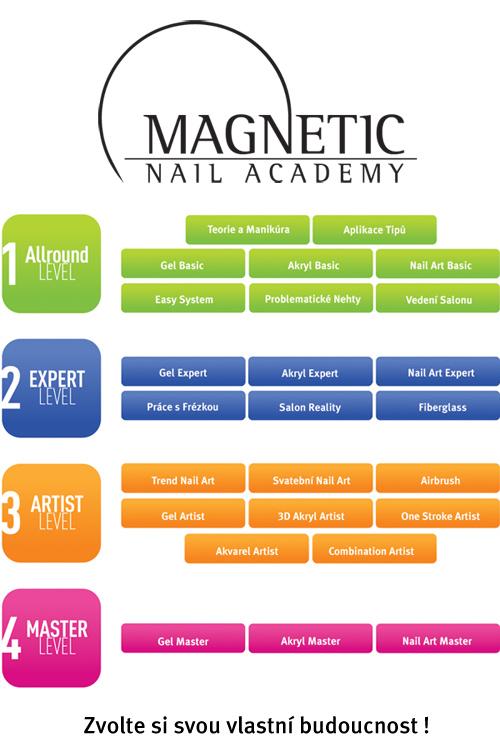 Kurzy a školení modeláže nehtů Magnetic Nail Academy